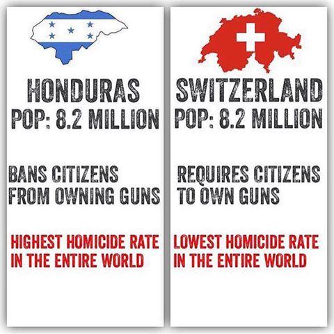 Honduras - Schweiz