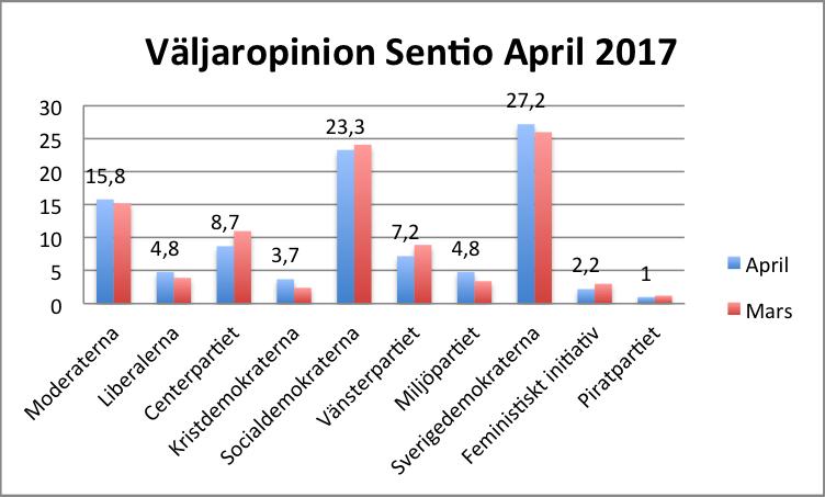 Sentio April 2017